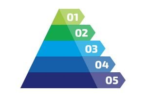 piramide van maslow uitleg marketing